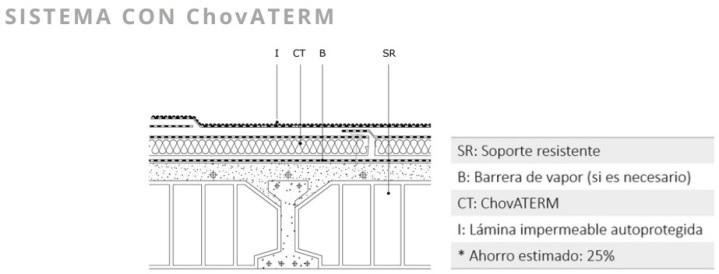 sistema con chovaterm1