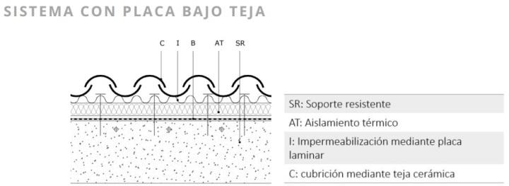 sistema con placa bajo teja1