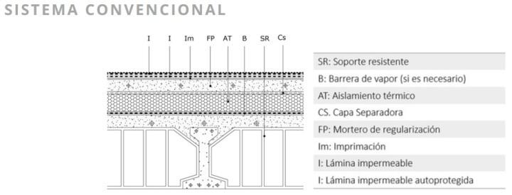 sistema convencional1